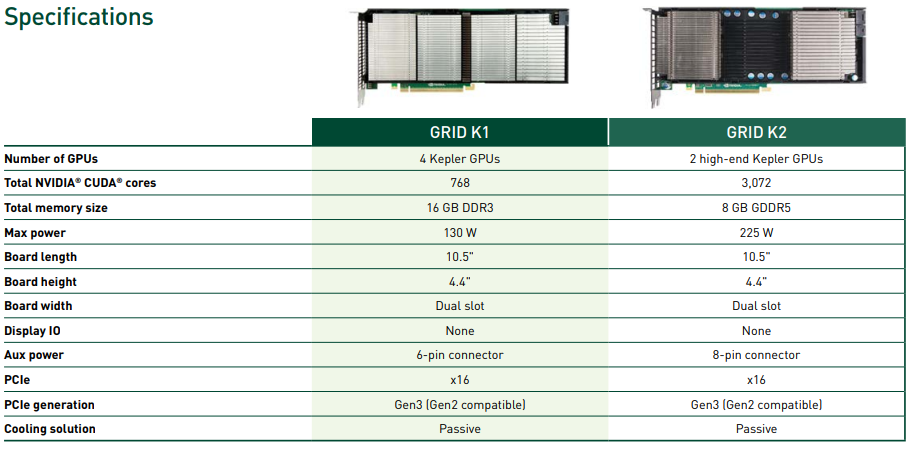 NVIDIA GRID K1 and K2 Specifications